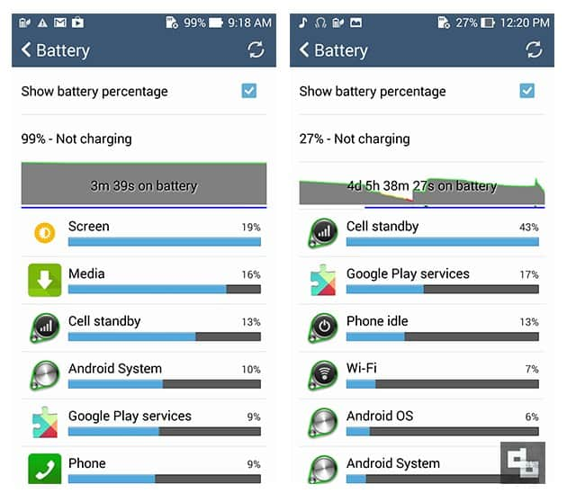 Asus Zenfone 5 Review - Battery Life