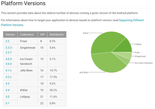 Android Lollipop Installed On 12.4 Percent Of All Devices (Google)