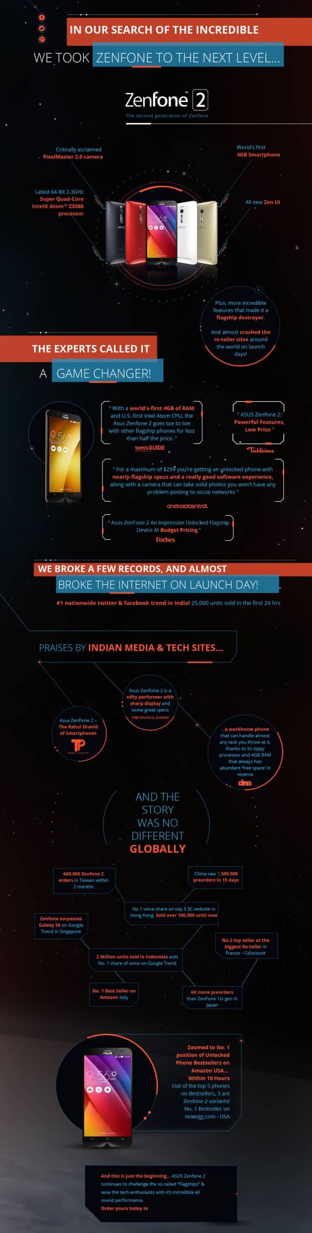 Asus ZenFone 2 Infographic