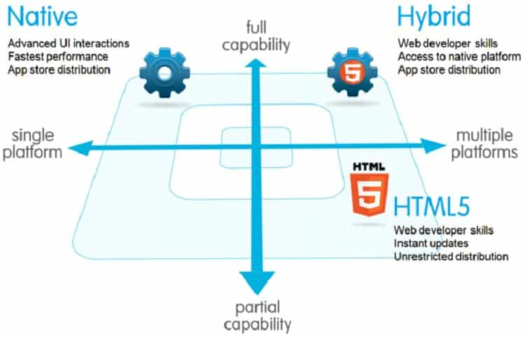 HTML5 Vs Native Apps Pros And Cons